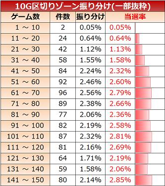 hokutonoken-shura-zone10-reset