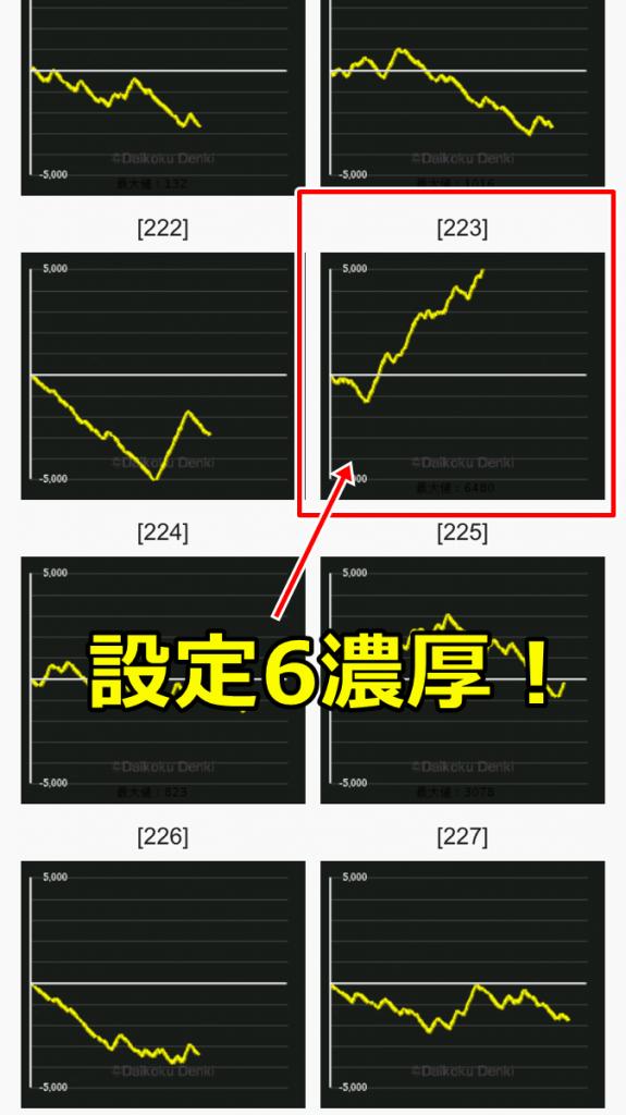 6 設定 グラフ 2 絆 バジリスク絆の設定6スランプグラフ!
